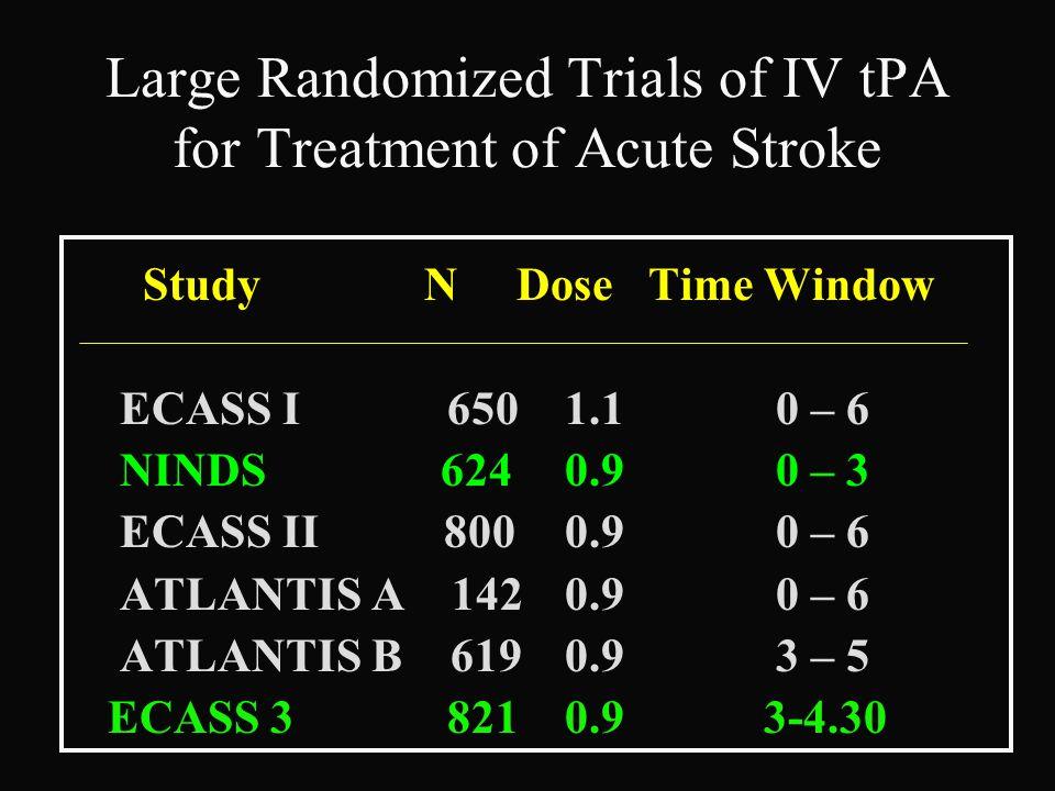 Large Randomized Trials of IV tPA for Treatment of Acute Stroke Study N Dose Time Window ECASS I 650 1.1 0 – 6 NINDS 624 0.9 0 – 3 ECASS II 800 0.9 0