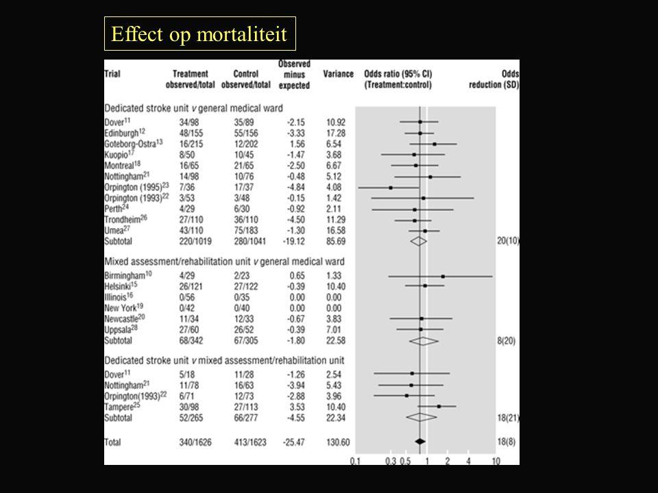 Effect op mortaliteit