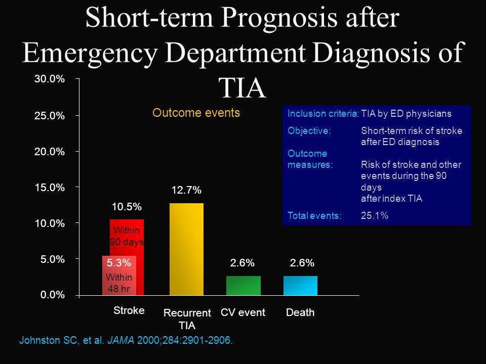 Short-term Prognosis after Emergency Department Diagnosis of TIA Johnston SC, et al. JAMA 2000;284:2901-2906. 10.5% 12.7% 2.6% 0.0% 5.0% 10.0% 15.0% 2