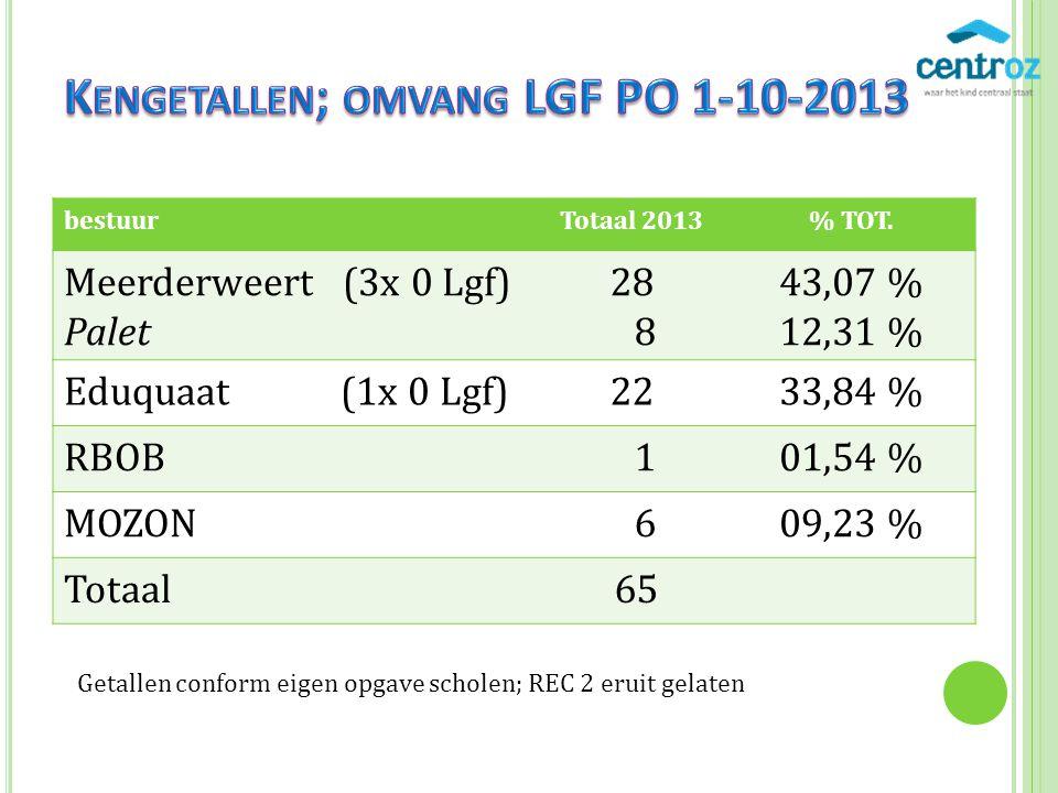 LGF PO nog geen bestuursbesluit Volgende bestuursvergadering 15-01-2014 Andere situatie dan VO (volgende sheet) Afspraken Rec 3 en 4 met SWV-en Weert en Roermond.