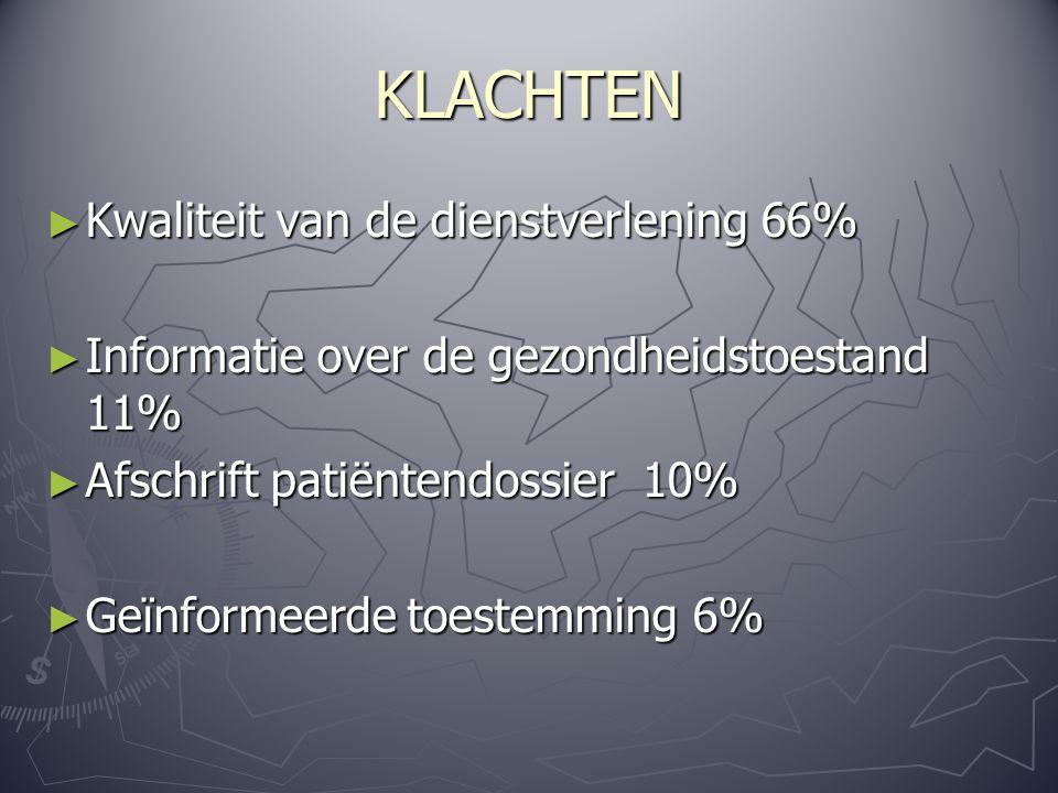 KLACHTEN ► Kwaliteit van de dienstverlening 66% ► Informatie over de gezondheidstoestand 11% ► Afschrift patiëntendossier 10% ► Geïnformeerde toestemming 6%