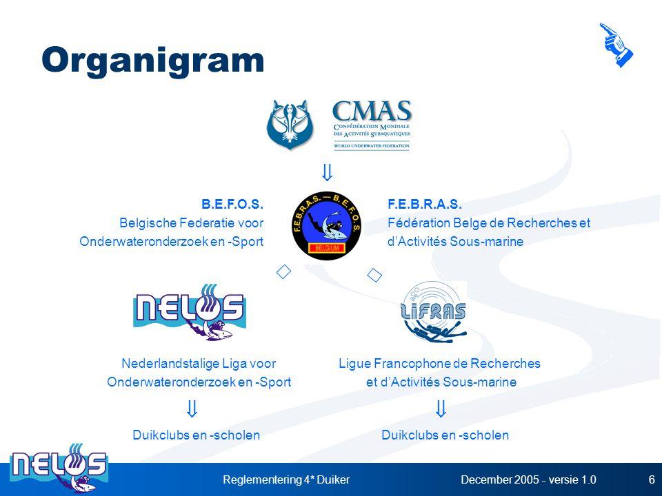 December 2005 - versie 1.0Reglementering 4* Duiker6 Organigram B.E.F.O.S. Belgische Federatie voor Onderwateronderzoek en -Sport F.E.B.R.A.S. Fédérati
