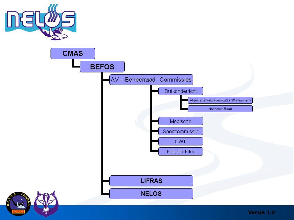 Versie 1.0 CMAS BEFOS AV – Beheerraad - Commissies Duikonderricht Algemene Vergadering (2 x 30 stemmen) Nationale Raad Medische Sportcommissie OWT Fot