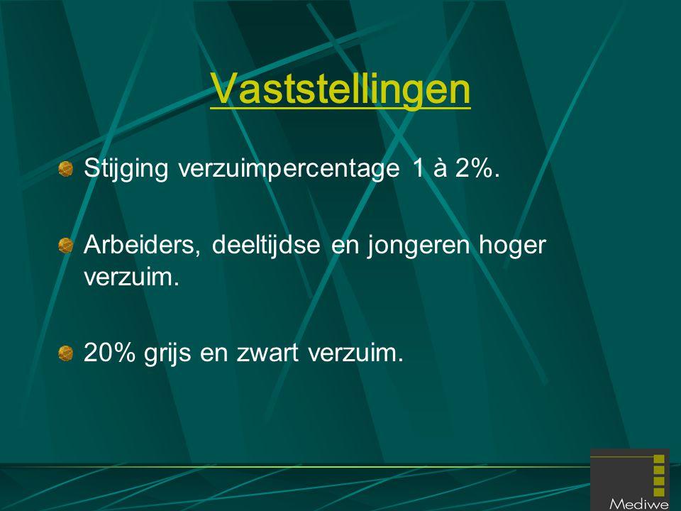 Vaststellingen Stijging verzuimpercentage 1 à 2%. Arbeiders, deeltijdse en jongeren hoger verzuim. 20% grijs en zwart verzuim.