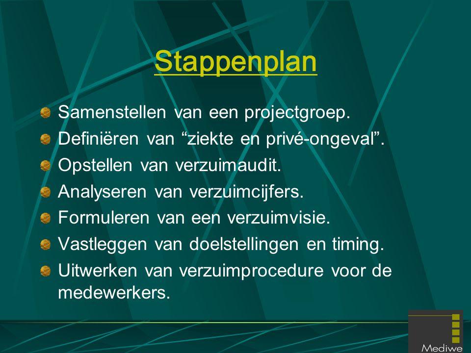 """Stappenplan Samenstellen van een projectgroep. Definiëren van """"ziekte en privé-ongeval"""". Opstellen van verzuimaudit. Analyseren van verzuimcijfers. Fo"""