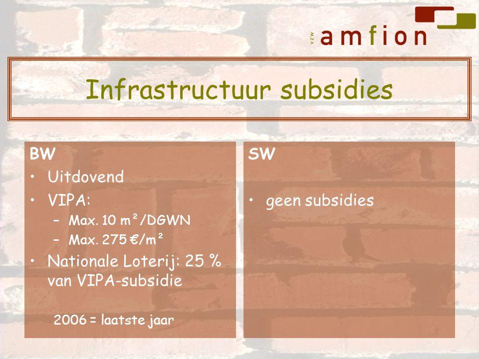 BW Uitdovend VIPA: –Max. 10 m²/DGWN –Max. 275 €/m² Nationale Loterij: 25 % van VIPA-subsidie 2006 = laatste jaar SW geen subsidies Infrastructuur subs