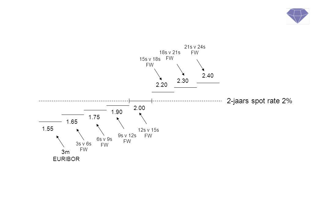 2-jaars spot rate 2% 1.55 1.65 1.75 1.90 2.00 2.20 2.30 2.40 3m EURIBOR 3s v 6s FW 6s v 9s FW 9s v 12s FW 12s v 15s FW 15s v 18s FW 18s v 21s FW 21s v