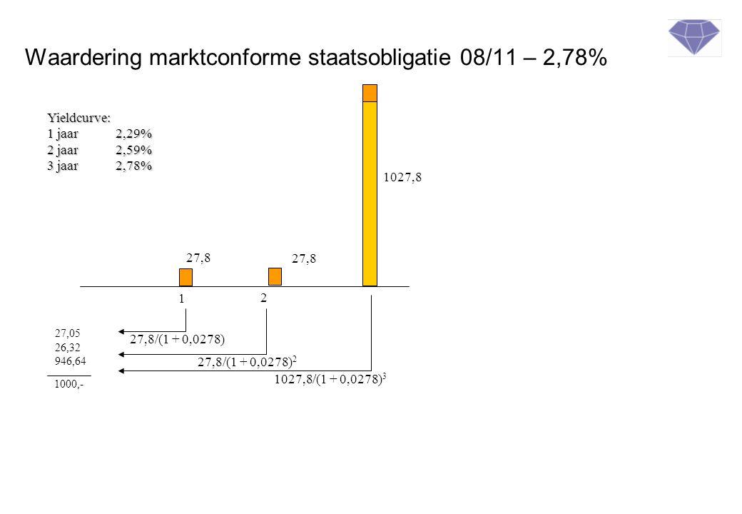 Waardering marktconforme staatsobligatie 08/11 – 2,78% 1 2 27,8 1027,8 27,05 26,32 946,64 1000,- Yieldcurve: 1 jaar2,29% 2 jaar2,59% 3 jaar 2,78% 27,8