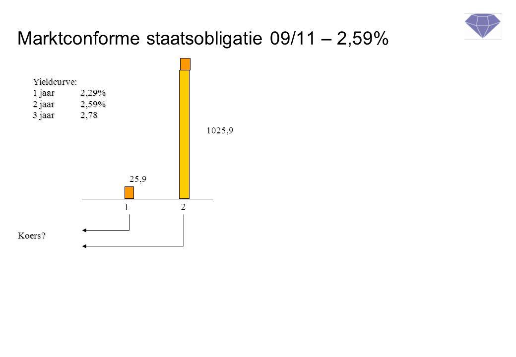 Marktconforme staatsobligatie 09/11 – 2,59% 1 2 25,9 1025,9 Yieldcurve: 1 jaar2,29% 2 jaar2,59% 3 jaar 2,78 Koers?