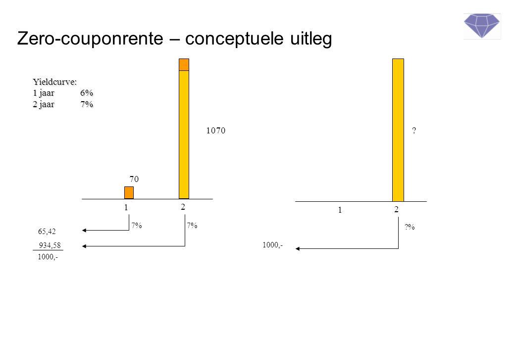 Zero-couponrente – conceptuele uitleg 1 2 70 1070 65,42 934,58 7% 1 2 ? 1000,- ?% 1000,- Yieldcurve: 1 jaar6% 2 jaar7%