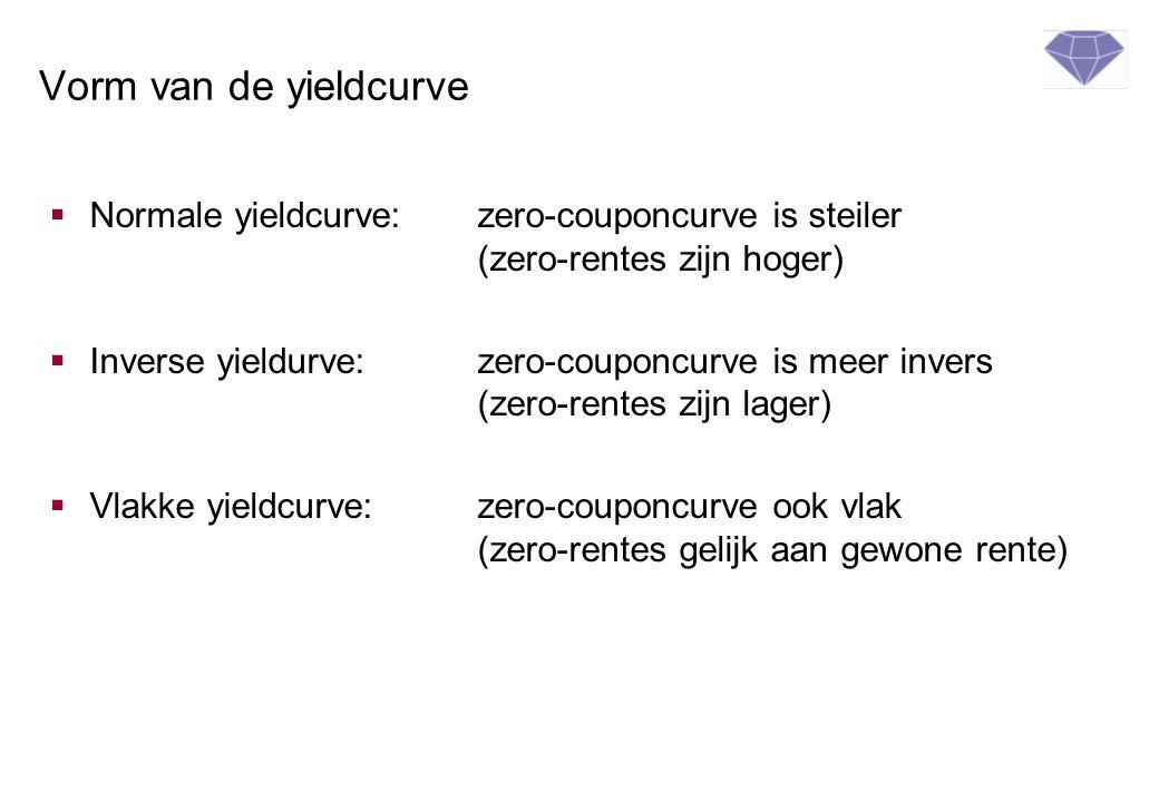 Vorm van de yieldcurve  Normale yieldcurve: zero-couponcurve is steiler (zero-rentes zijn hoger)  Inverse yieldurve:zero-couponcurve is meer invers