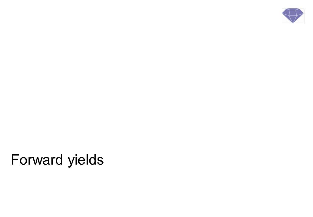 Implied forward yield 3-mnds rente = 1,00 6-mnds rente = 1,10 ?