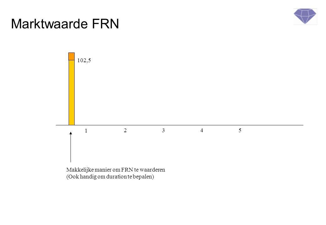 Marktwaarde FRN 1 2345 102,5 Makkelijke manier om FRN te waarderen (Ook handig om duration te bepalen)