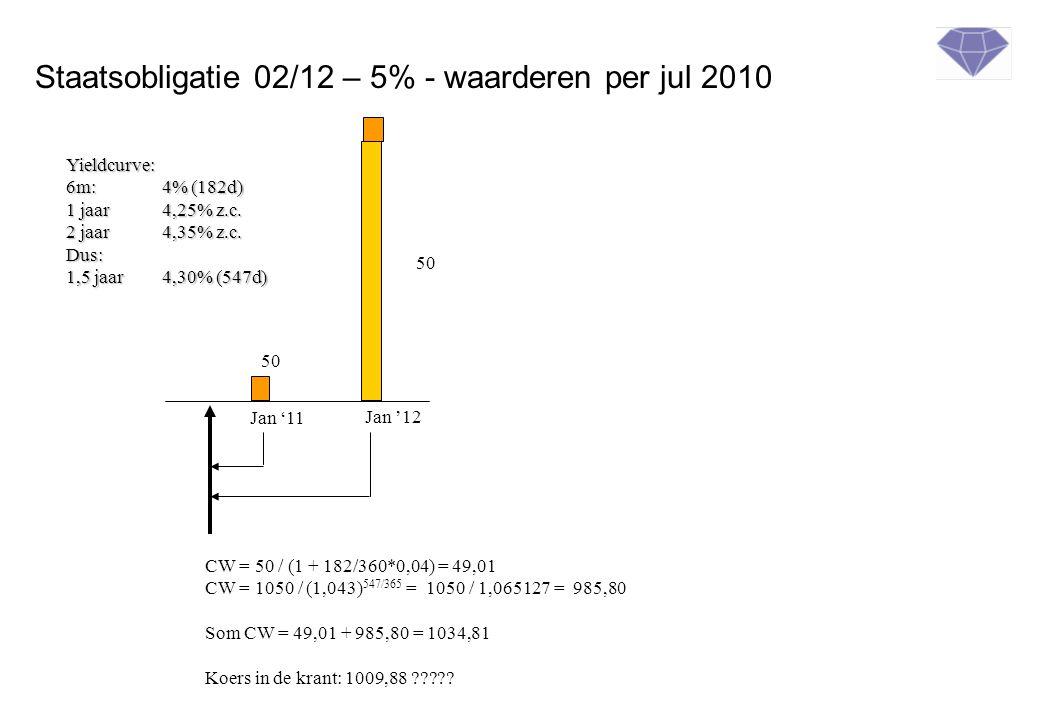 Staatsobligatie 02/12 – 5% - waarderen per jul 2010 Jan '11 Jan '12 50 Yieldcurve: 6m:4% (182d) 1 jaar4,25% z.c.