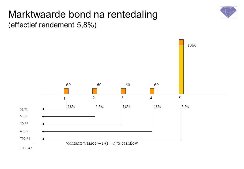 Marktwaarde bond na rentedaling (effectief rendement 5,8%) 1 2345 60 1060 'contante waarde' = 1/(1 + r) n x cashflow 56,71 53,60 50,66 47,89 799,61 1008,47 5,8%