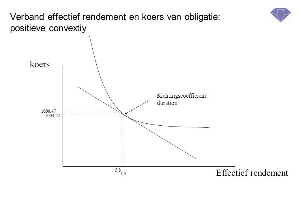 Verband effectief rendement en koers van obligatie: positieve convextiy Effectief rendement koers Richtingscoëfficient = duration 5,9 1004.22 5,8 1008,47