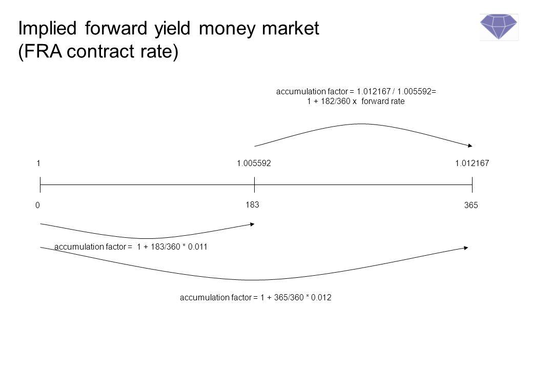 Calculation method of money market forward forward rates r f = 1 + (r l x d l /year basis) 1+ (r s x d s /year basis) (-1 ) x year basis / d f