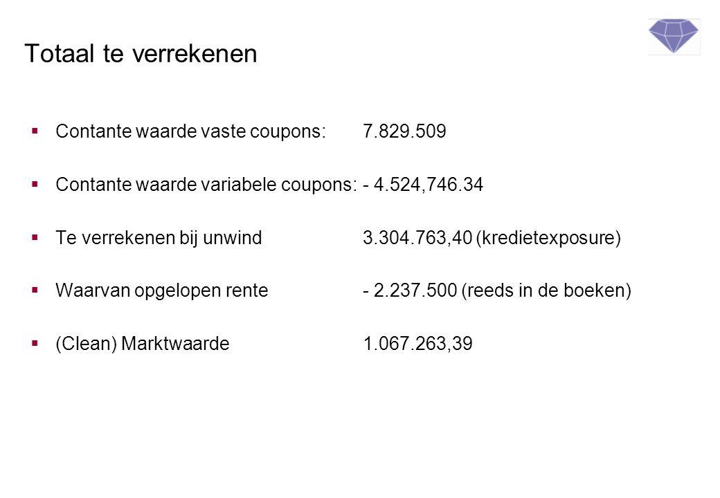 Totaal te verrekenen  Contante waarde vaste coupons:7.829.509  Contante waarde variabele coupons:- 4.524,746.34  Te verrekenen bij unwind3.304.763,40 (kredietexposure)  Waarvan opgelopen rente- 2.237.500 (reeds in de boeken)  (Clean) Marktwaarde1.067.263,39