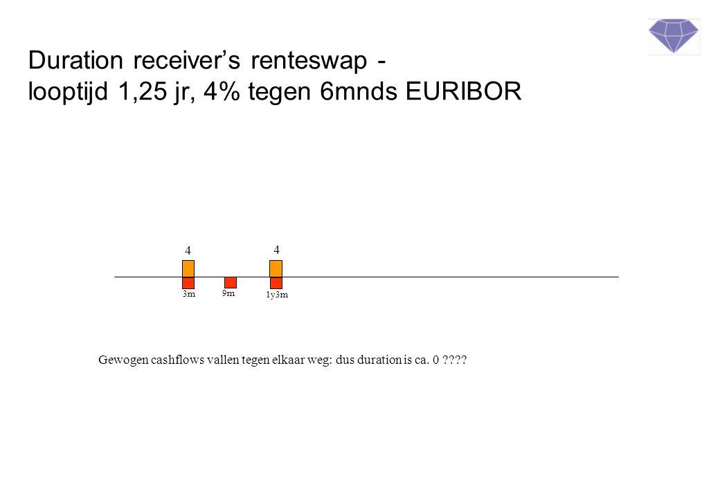 Duration receiver's renteswap - looptijd 1,25 jr, 4% tegen 6mnds EURIBOR Gewogen cashflows vallen tegen elkaar weg: dus duration is ca. 0 ???? 4 4 3m
