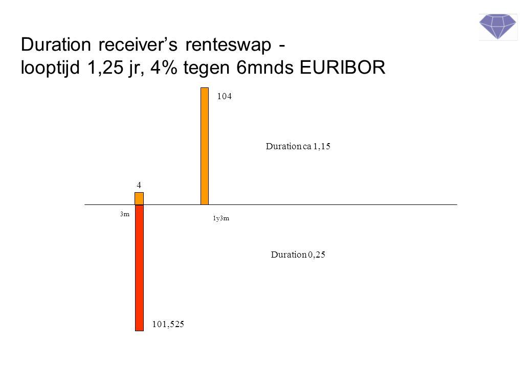Duration receiver's renteswap - looptijd 1,25 jr, 4% tegen 6mnds EURIBOR 104 4 3m 1y3m 101,525 Duration ca 1,15 Duration 0,25