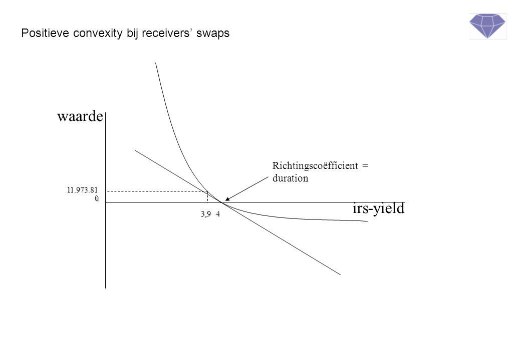 irs-yield waarde Richtingscoëfficient = duration 4 0 3,9 11.973.81 Positieve convexity bij receivers' swaps