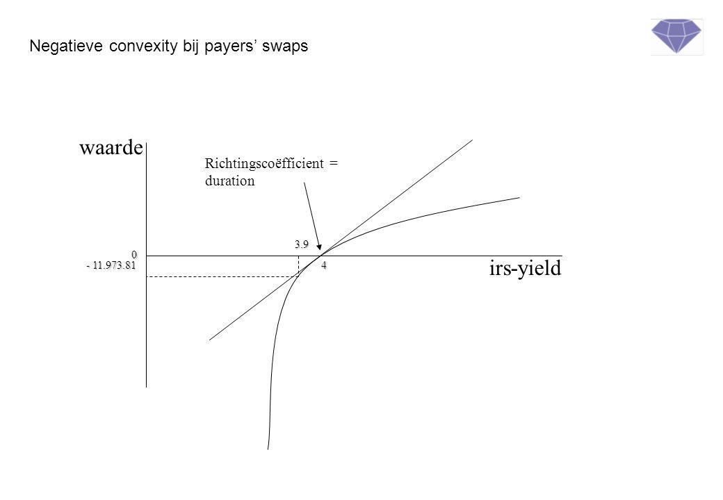 irs-yield waarde Richtingscoëfficient = duration 4 0 3.9 - 11.973.81 Negatieve convexity bij payers' swaps