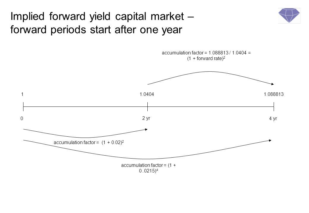 Calculation method of capital market forward forward rates r f = (1 + r l ) l (1+ r s ) s () Year basis/f