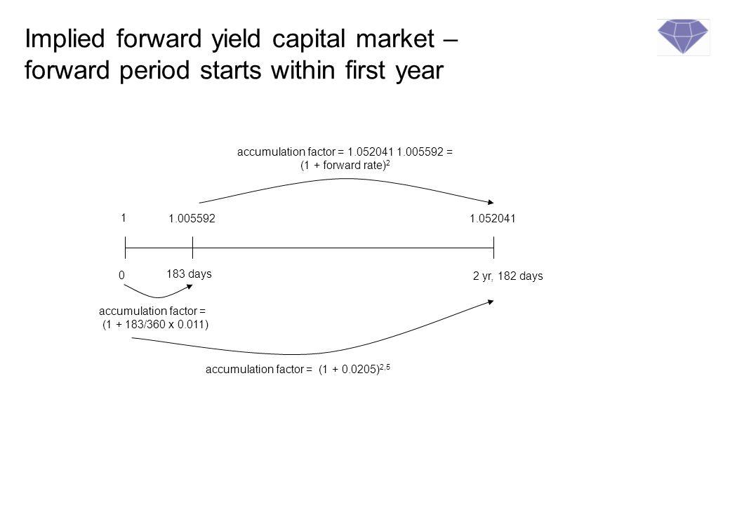 Calculation method of capital market forward forward rates r f = (1 + r l ) l ( ) Year basis/f 1+ (r s x d s /year basis)