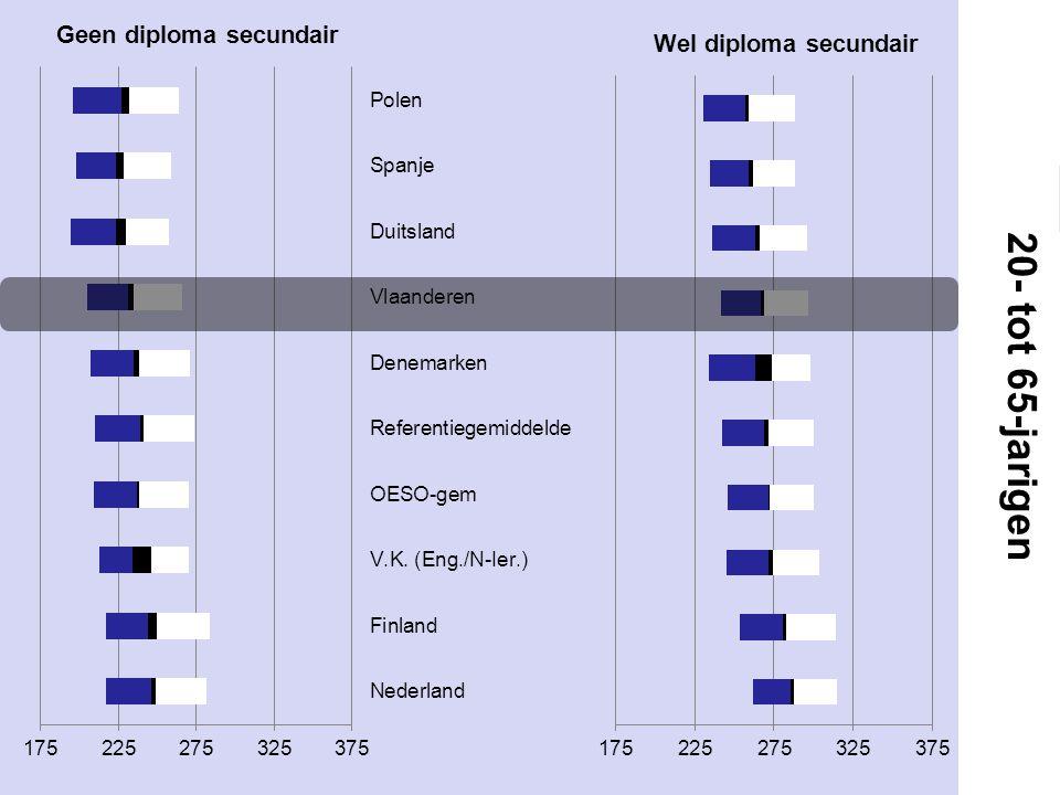 Rendement diploma secundair onderwijs: groep 16-19-jarigen tegenover 20-65-jarigen Sample sizes ranged from..
