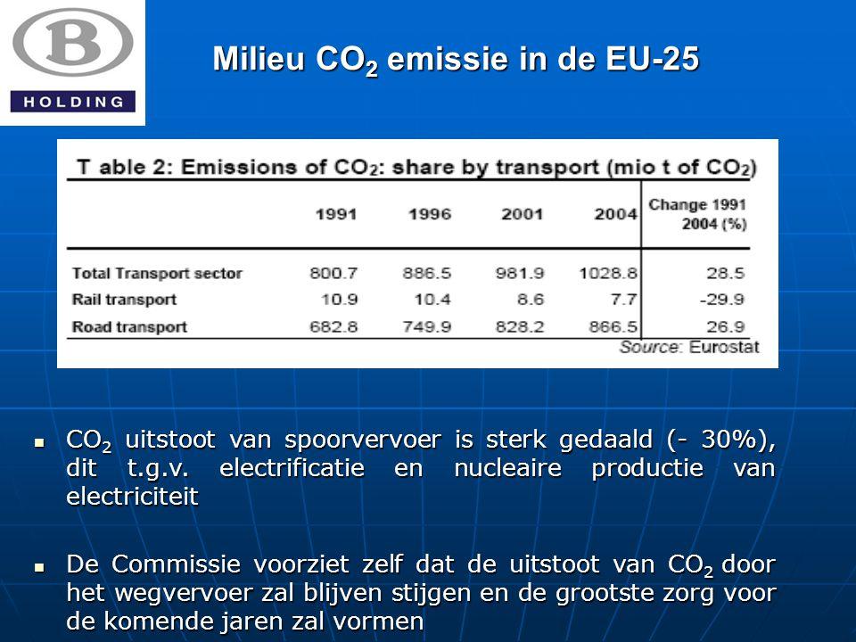 Milieu CO 2 emissie in de EU-25 CO 2 uitstoot van spoorvervoer is sterk gedaald (- 30%), dit t.g.v.