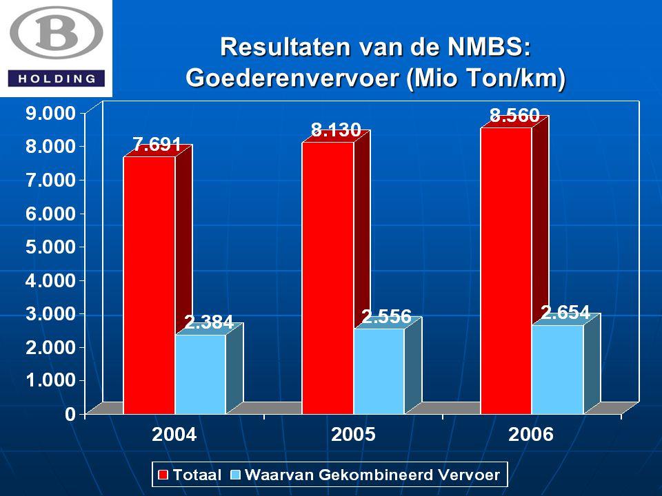 Resultaten van de NMBS: Goederenvervoer (Mio Ton/km)