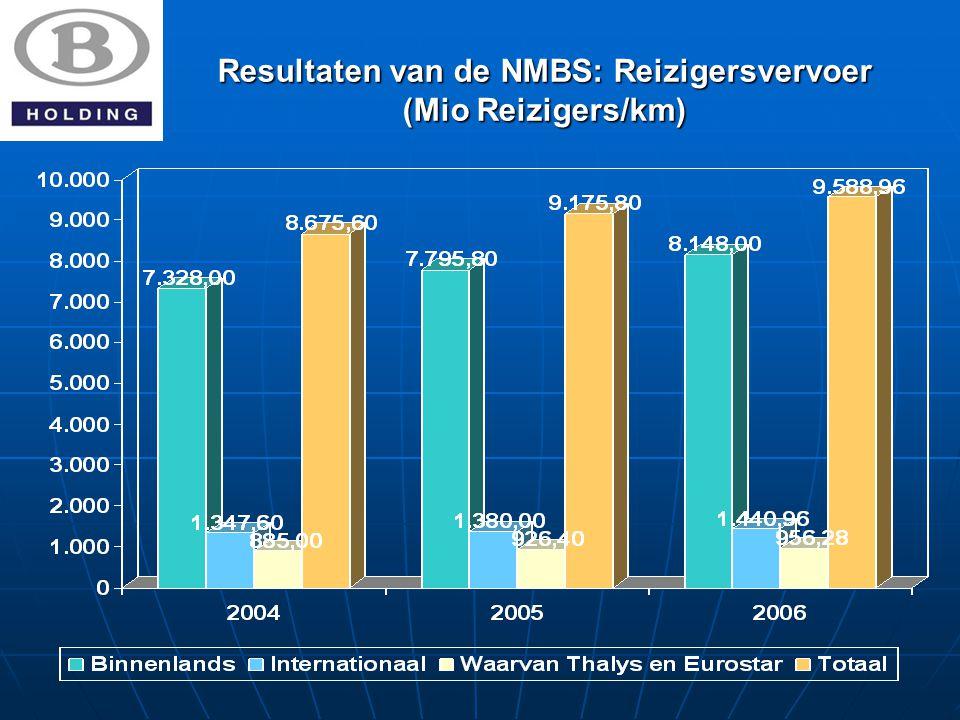 Resultaten van de NMBS: Reizigersvervoer (Mio Reizigers/km)
