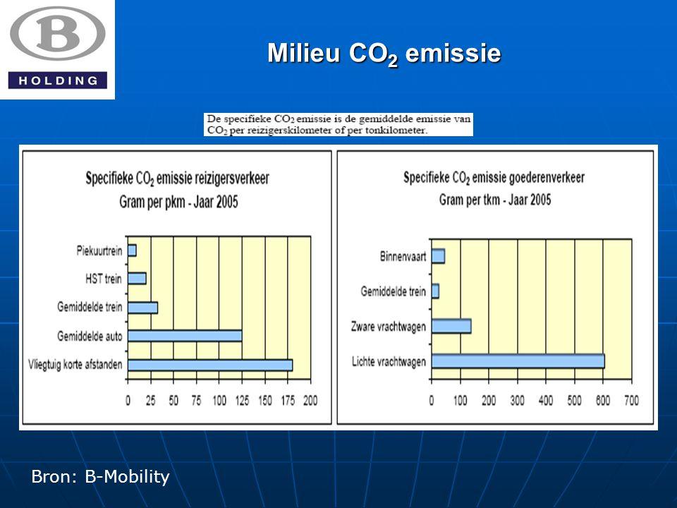 Milieu CO 2 emissie Bron: B-Mobility