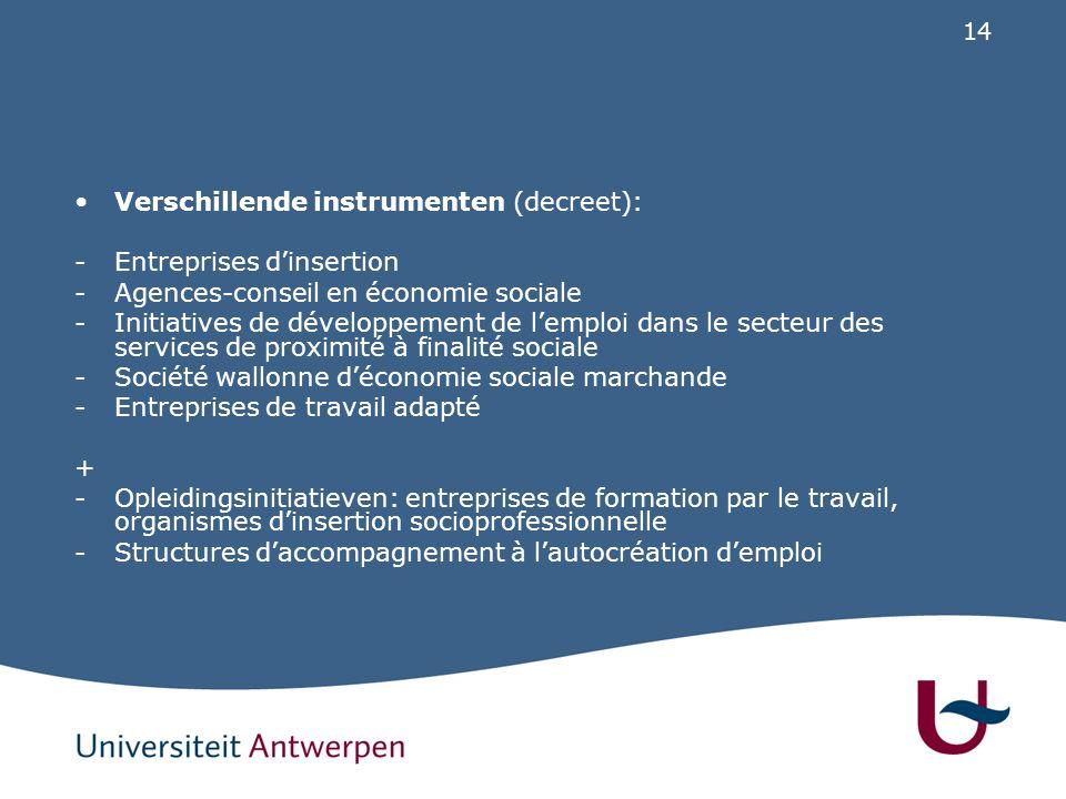 14 Verschillende instrumenten (decreet): -Entreprises d'insertion -Agences-conseil en économie sociale -Initiatives de développement de l'emploi dans le secteur des services de proximité à finalité sociale -Société wallonne d'économie sociale marchande -Entreprises de travail adapté + -Opleidingsinitiatieven: entreprises de formation par le travail, organismes d'insertion socioprofessionnelle -Structures d'accompagnement à l'autocréation d'emploi