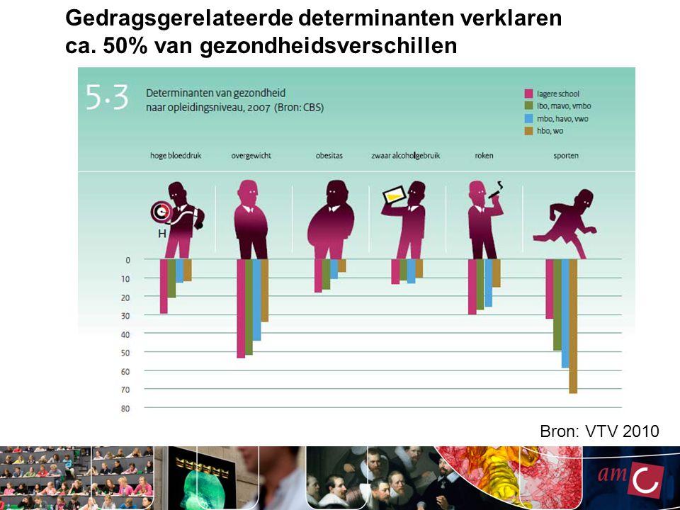 Gedragsgerelateerde determinanten verklaren ca. 50% van gezondheidsverschillen Bron: VTV 2010