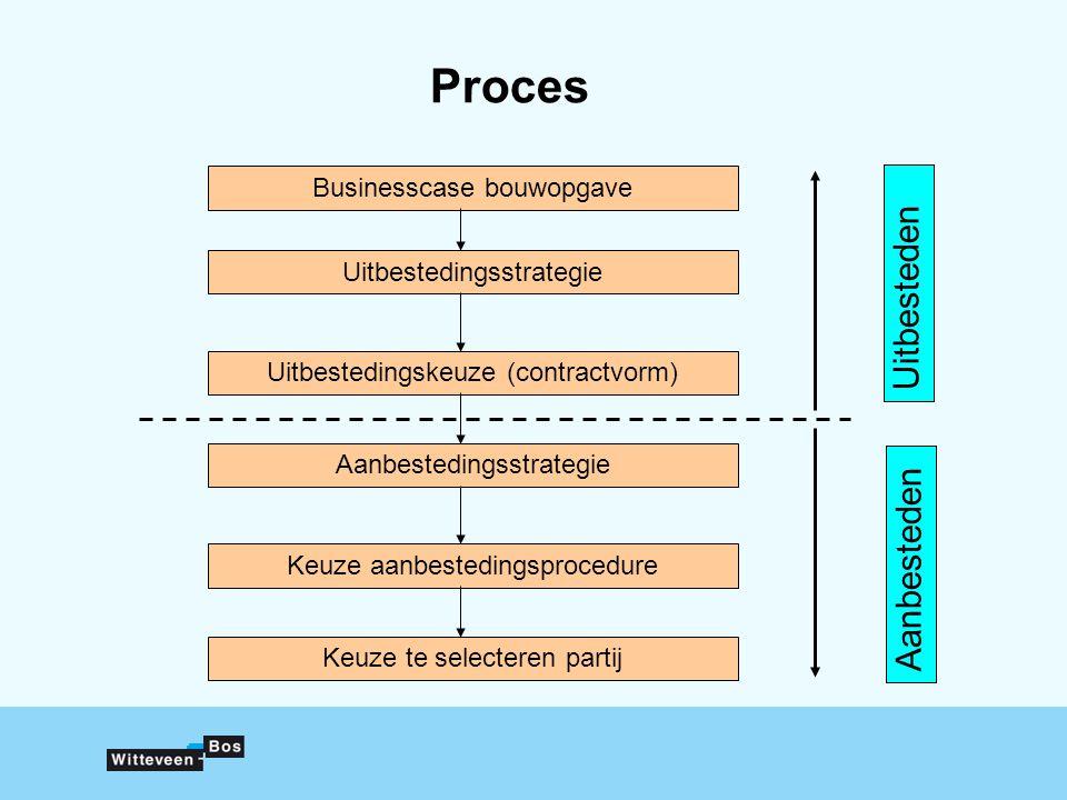 Proces Businesscase bouwopgave Uitbestedingsstrategie Uitbestedingskeuze (contractvorm) Aanbestedingsstrategie Keuze aanbestedingsprocedure Keuze te selecteren partij Uitbesteden Aanbesteden
