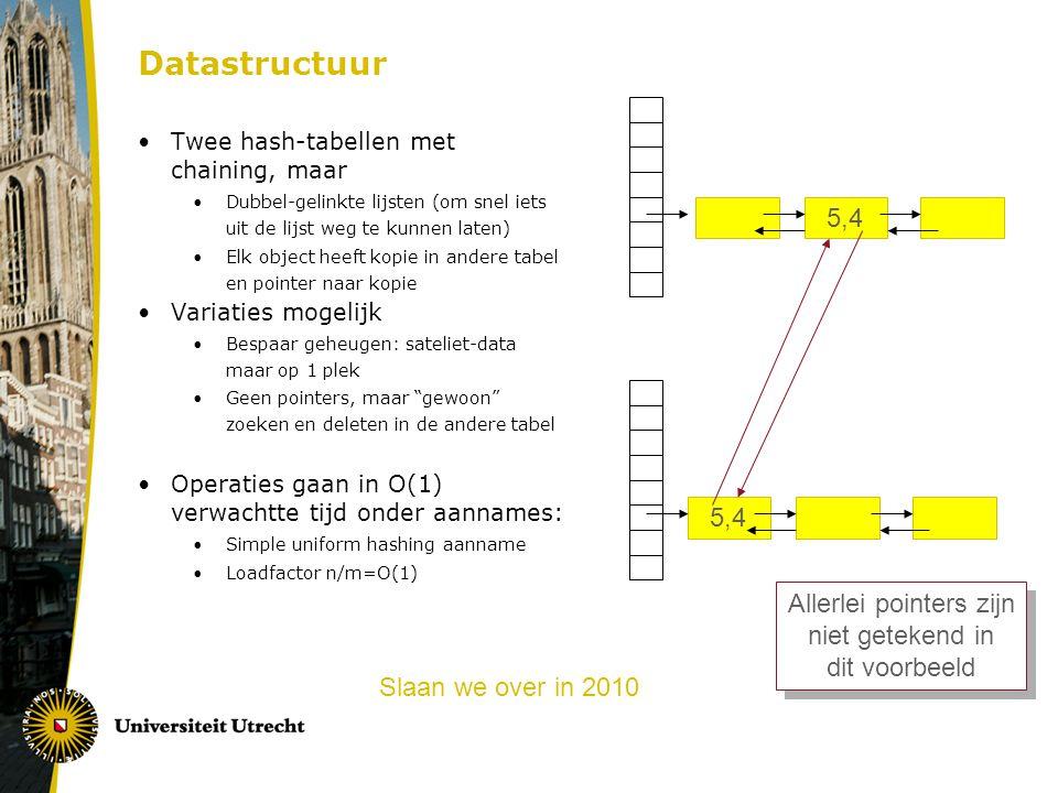 Datastructuur Twee hash-tabellen met chaining, maar Dubbel-gelinkte lijsten (om snel iets uit de lijst weg te kunnen laten) Elk object heeft kopie in andere tabel en pointer naar kopie Variaties mogelijk Bespaar geheugen: sateliet-data maar op 1 plek Geen pointers, maar gewoon zoeken en deleten in de andere tabel Operaties gaan in O(1) verwachtte tijd onder aannames: Simple uniform hashing aanname Loadfactor n/m=O(1) 5,4 Allerlei pointers zijn niet getekend in dit voorbeeld Allerlei pointers zijn niet getekend in dit voorbeeld Slaan we over in 2010
