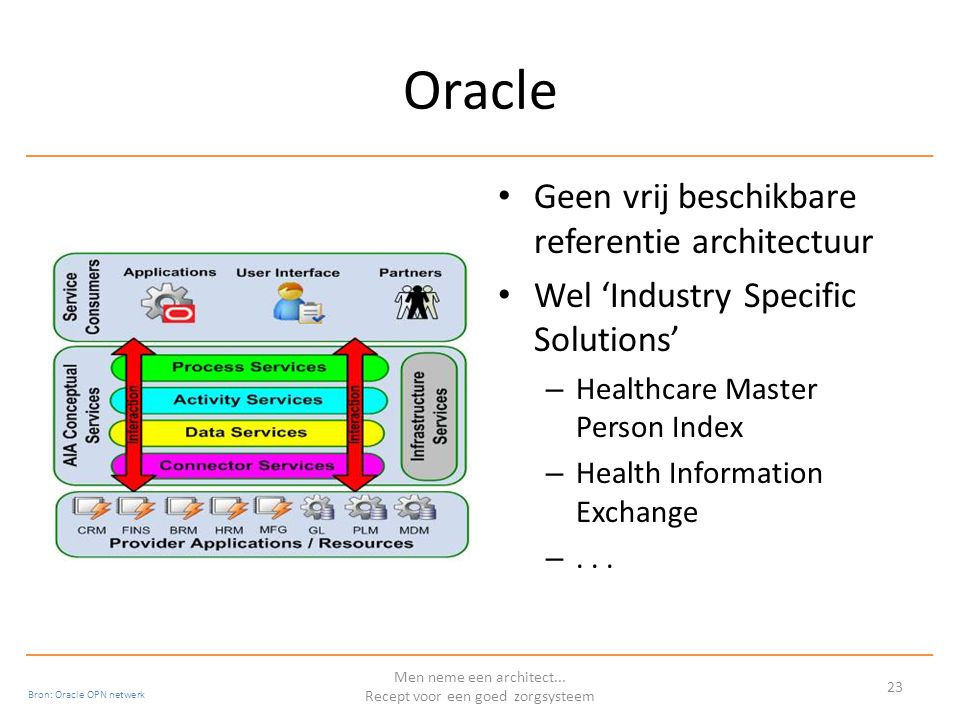Oracle Geen vrij beschikbare referentie architectuur Wel 'Industry Specific Solutions' – Healthcare Master Person Index – Health Information Exchange