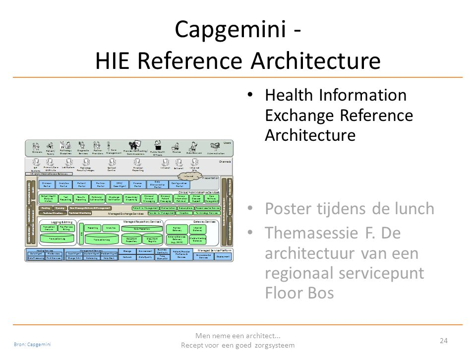 Capgemini - HIE Reference Architecture Health Information Exchange Reference Architecture Poster tijdens de lunch Themasessie F.