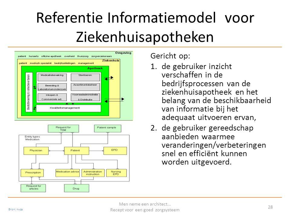 Referentie Informatiemodel voor Ziekenhuisapotheken Gericht op: 1.de gebruiker inzicht verschaffen in de bedrijfsprocessen van de ziekenhuisapotheek en het belang van de beschikbaarheid van informatie bij het adequaat uitvoeren ervan, 2.de gebruiker gereedschap aanbieden waarmee veranderingen/verbeteringen snel en efficiënt kunnen worden uitgevoerd.