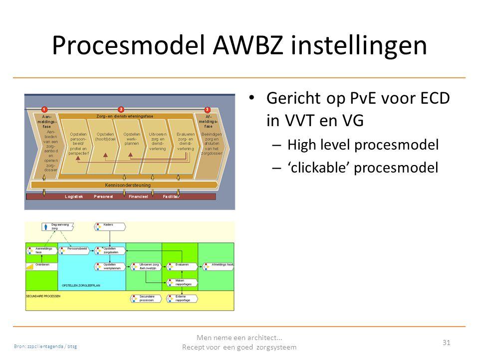 Procesmodel AWBZ instellingen Gericht op PvE voor ECD in VVT en VG – High level procesmodel – 'clickable' procesmodel Men neme een architect...