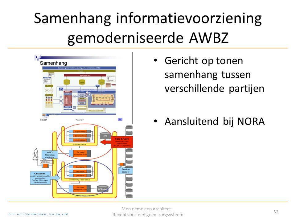 Samenhang informatievoorziening gemoderniseerde AWBZ Gericht op tonen samenhang tussen verschillende partijen Aansluitend bij NORA Men neme een architect...