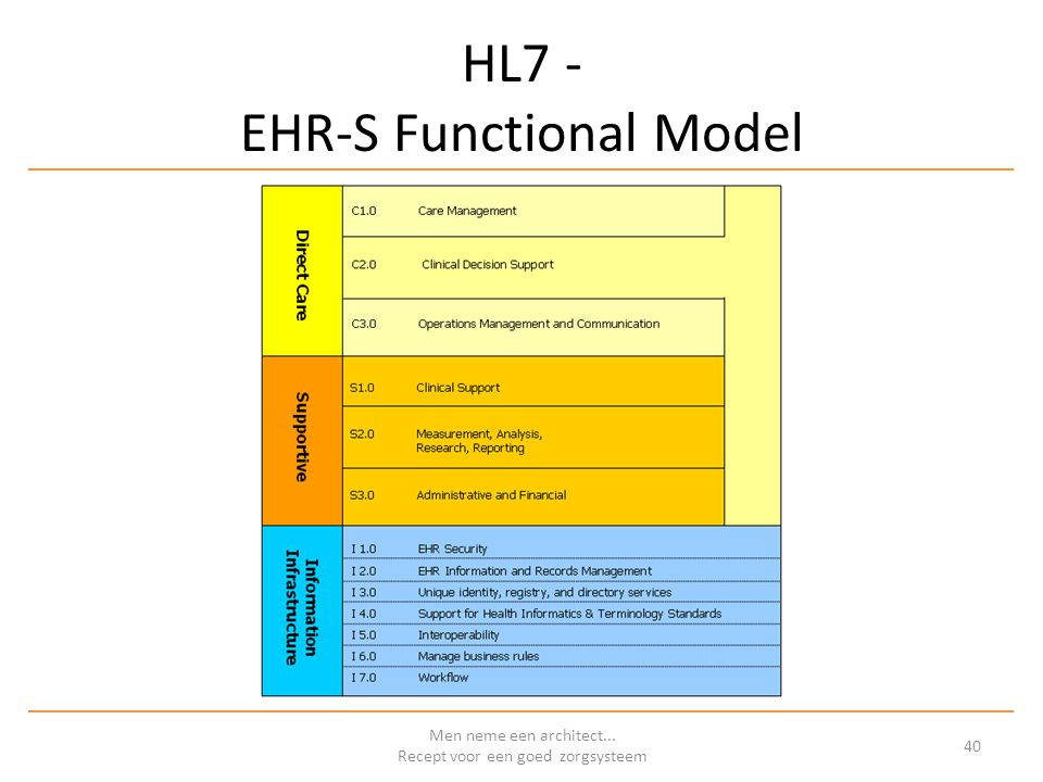 HL7 - EHR-S Functional Model Men neme een architect... Recept voor een goed zorgsysteem 40