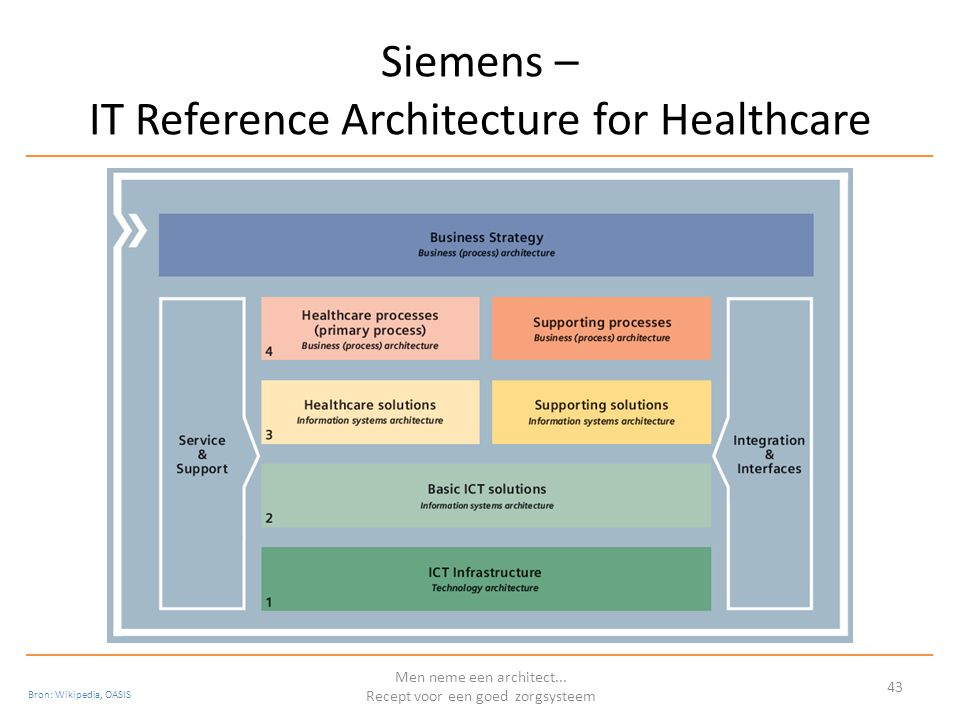Siemens – IT Reference Architecture for Healthcare Men neme een architect... Recept voor een goed zorgsysteem 43 Bron: Wikipedia, OASIS