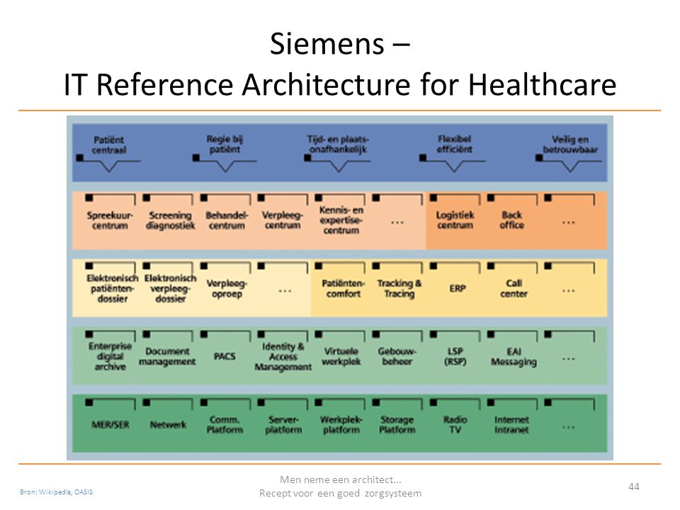 Siemens – IT Reference Architecture for Healthcare Men neme een architect... Recept voor een goed zorgsysteem 44 Bron: Wikipedia, OASIS