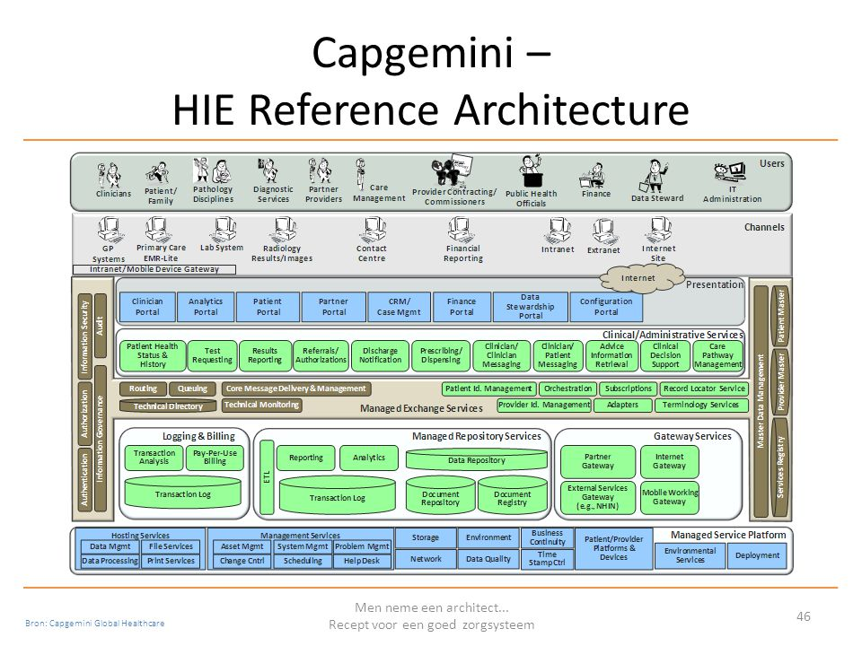 Capgemini – HIE Reference Architecture Men neme een architect...
