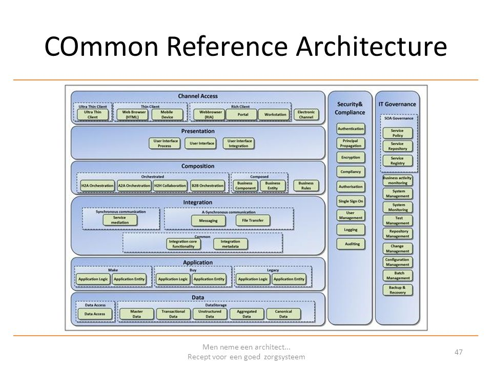 COmmon Reference Architecture Men neme een architect... Recept voor een goed zorgsysteem 47