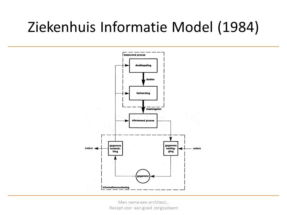 Ziekenhuis Informatie Model (1984) Men neme een architect... Recept voor een goed zorgsysteem