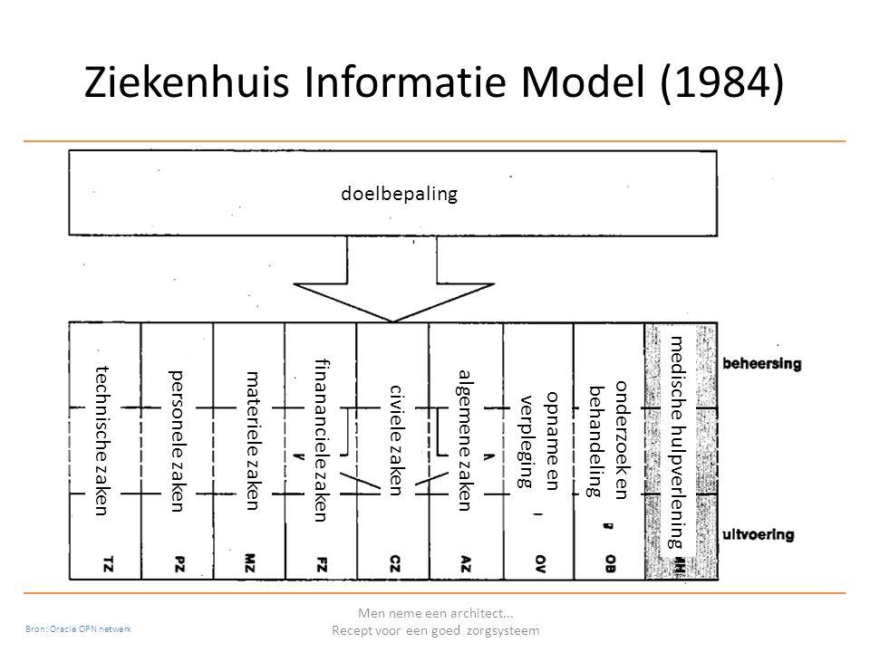 Ziekenhuis Informatie Model (1984) Men neme een architect...