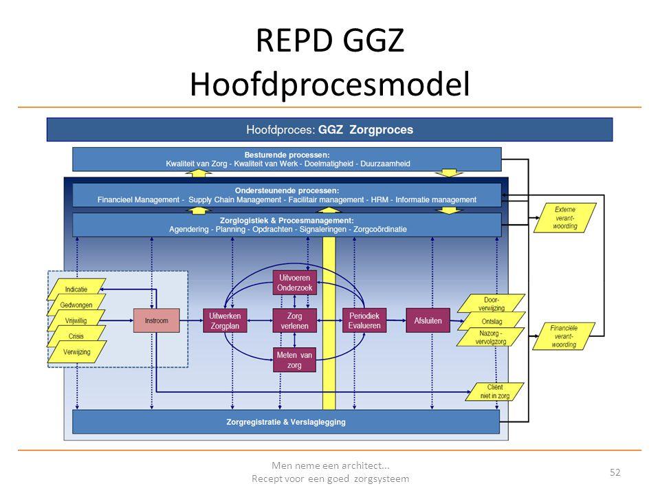 REPD GGZ Hoofdprocesmodel Men neme een architect... Recept voor een goed zorgsysteem 52